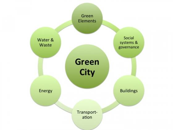 We U2019re Number 1    Depending   The Values Embedded In  U201cmost Green City U201d Lists  U2013 The Nature Of Cities