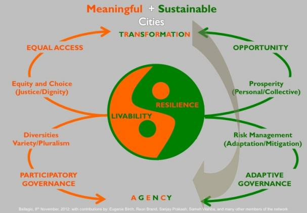 The Livability+Resilience paradigm, created at the MAS-sponsored Bellagio conference.