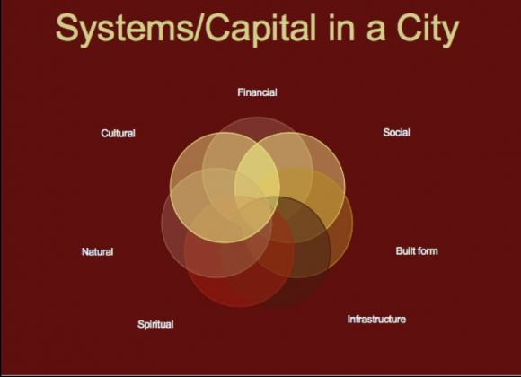 SystemsInACity
