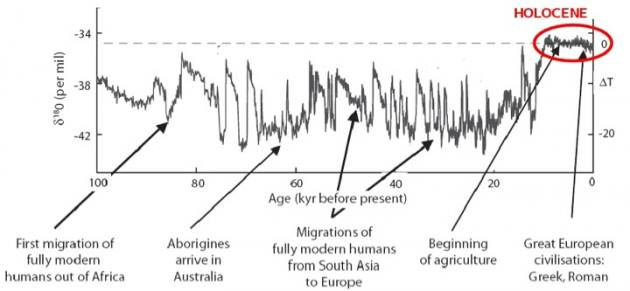 The last glacial cycle of 18O (an indicator of temperature) and selected events in human history. The Holocene is the last 10 000 years. From Rockström et al. 2009)