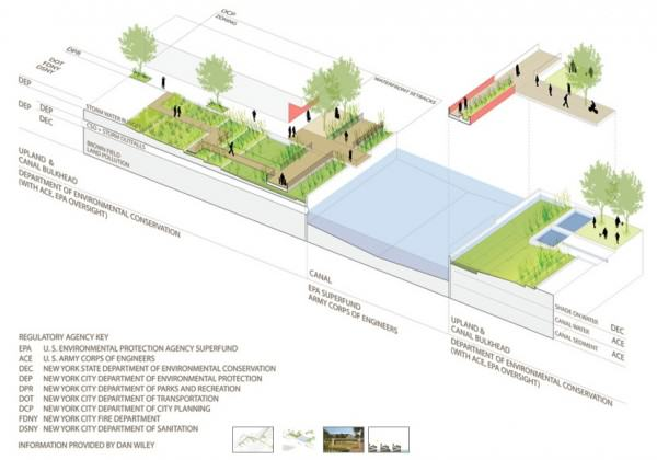 Mapping regulatory responsibilities along teh Gowanus Canal, New York. Credit: DLand Studio.