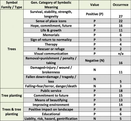 Multiple symbolic meanings of trees in different contexts derived from interview data in post-Katrina New Orleans. The chart depicts three broad families of symbolic meanings of trees: (A) trees themselves as symbols (their presence, their absence, their status); (B) tree planting as a kind of symbol or symbolic action; and (C) both trees and tree planting explicitly combined in the discourse. The presence of tree symbols, the social-ecological memories that define them and that inform the rituals that perpetuate them, and the resulting social-ecological relationships between people and trees or forests, as expressed through symbols and rituals, reveals a possible mechanism within the greening in the red zone system, and a source of resilience in this kind of urban social-ecological system undergoing rapid change. Credit: Keith Tidball