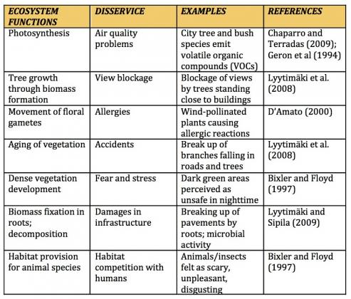 Examples of Ecosystem Disservices in Urban Areas.  Modified from Gómez-Baggethun and Barton, 2013
