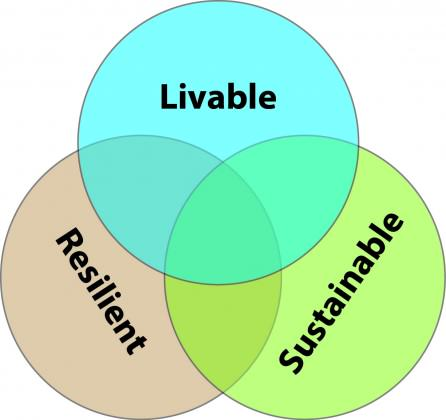 Livable-Resilient-Sustainable