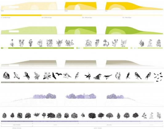 Primary School & Sport Hall by Chartier-Dalix architects; Hosting a wide range of local fauna and flora, from bugs to owls through different species of trees and plants. The matter being to simulate a self-contained ecosystem, a landscape and a view for the surrounding buildings, a rich field of explorations and discoveries for children. http://www.archdaily.com/141503/primary-school-sport-hall-chartier-dalix-architects/