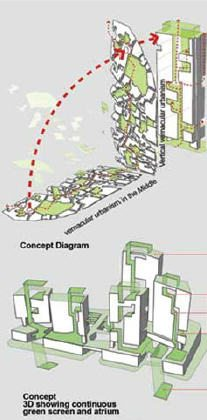 Ken Yeang; Eco Bay Complex: Abu Dhabi; Vernacular urbanism in the middle. (Yeang, 2008)