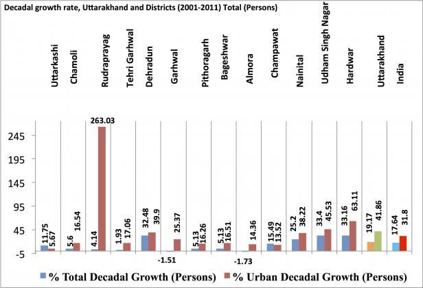 DecadeGrowthIndia