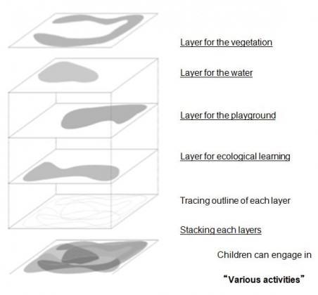 Multi Functional Landscape Planning. Image: Ito et al. 2003, 2010.
