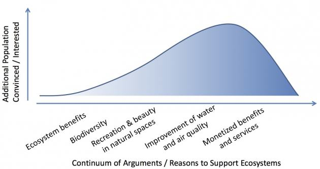 Bell Curve graphic