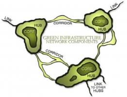 Conceptual Green Infrastructure Network