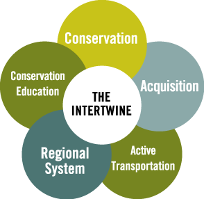 The Intertwine Alliance has created a public engagement campaign called Our Common Ground that we are implementing collaboratively
