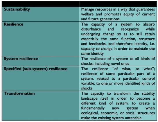 Definition of sustainability and resilience concepts (after Folke et al. 2010 and Tuvendal and Elmqvist 2012)
