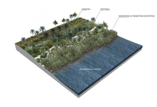 From sandy lowlands to humid zone, render of the project, EMBYÁ