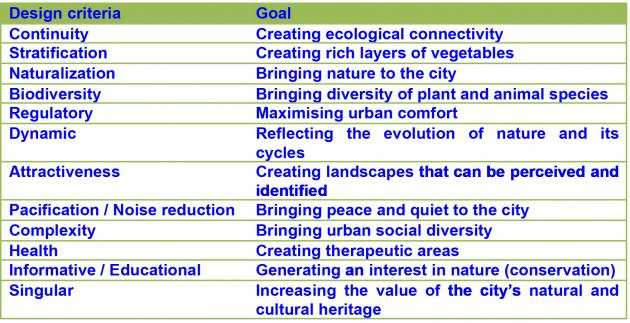 Source: Urban Green-Corridors. Examples and design criteria. Guide published by Barcelona City Council