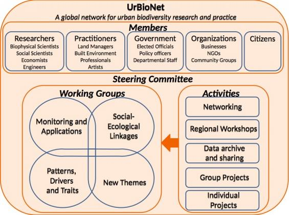 Framework for UrBioNet