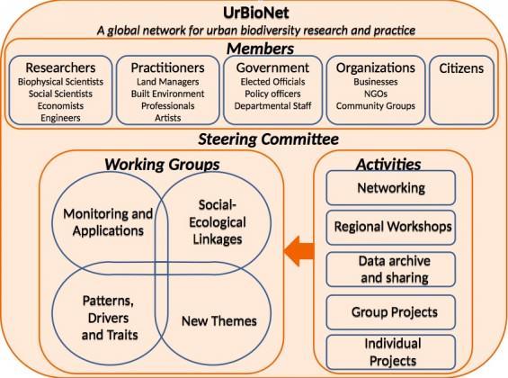 Framework for UrBioNet