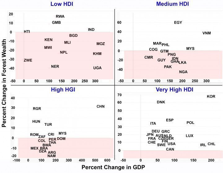 Change in percent forest wealth against change in GDP, for four classes of HDI. Note that each sub-graph has different scales. The red zones represent the loss of forest wealth. Credit: Haripriya Gundimeda