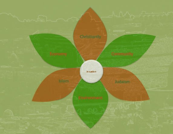 "The above illustration, created by Arch. Osnat Post, was inspired by Bunting's famous medieval ""Clover Map"", which placed Jerusalem at the center of the three then known continents, in a world that was still considered to be flat. The three continents are replaced by three religions, and three additional petals add the traditional corners of the sustainability triangle."