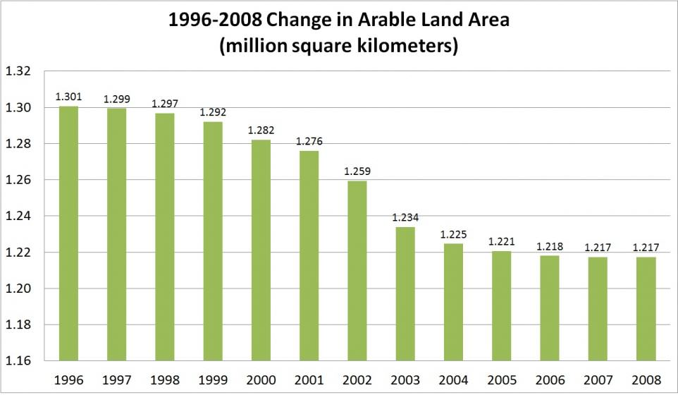 Changes in China's arable land area from 1996-2008 (Source: China's national condition profile)