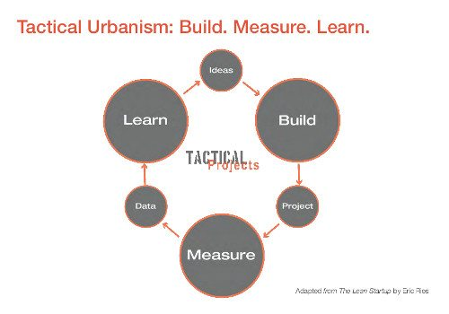 tactical_urbanism_build_measure_learn