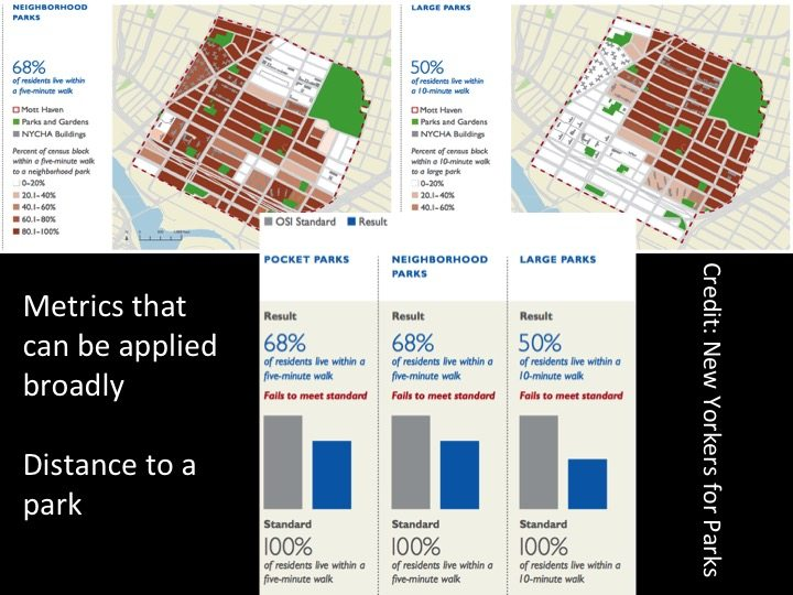 Access to parks in New York. Source: New Yorkers for Parks