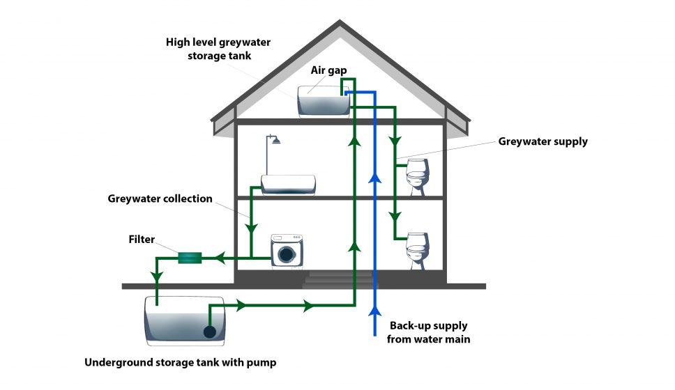 Greywater Diagram