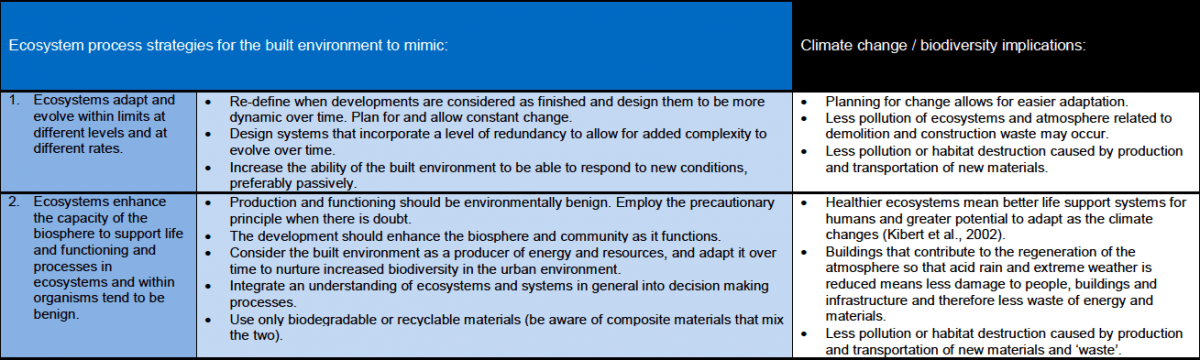 12b_2012-ecosystem-services-analysis-for-the-design-of-regenerative-urban-built-environments-pedersen-zari-uni-wellington-nz-table-7-extract-copie