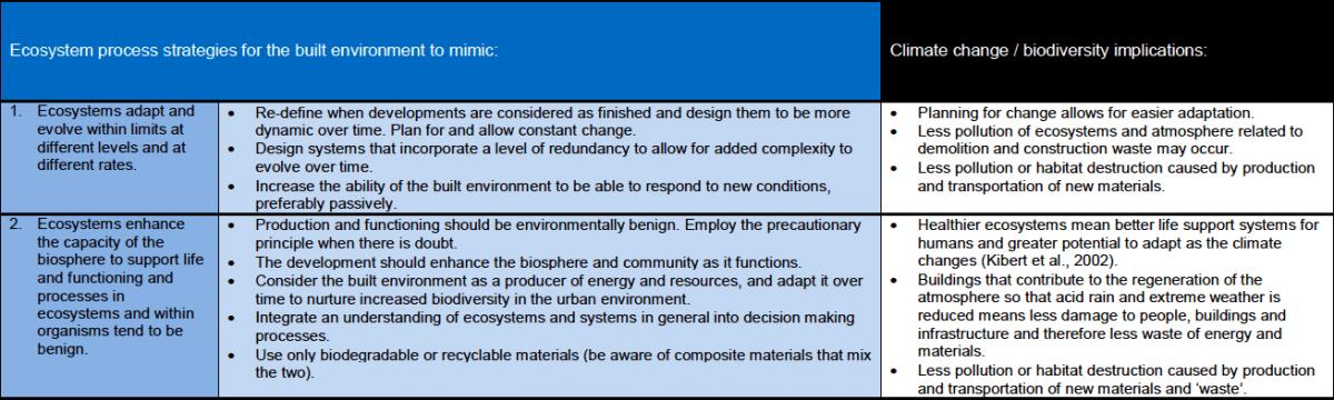 12b_2012-ecosystem-services-analysis-for-the-design-of-regenerative-urban-built-environments-pedersen-zari-uni-wellington-nz-table-7-extract-copie