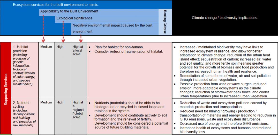 13b_2012-ecosystem-services-analysis-for-the-design-of-regenerative-urban-built-environments-pedersen-zari-uni-wellington-nz-table-9-extract-copie