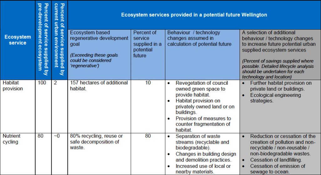 14b_2012-ecosystem-services-analysis-for-the-design-of-regenerative-urban-built-environments-pedersen-zari-uni-wellington-nz-table-16-extract-copie