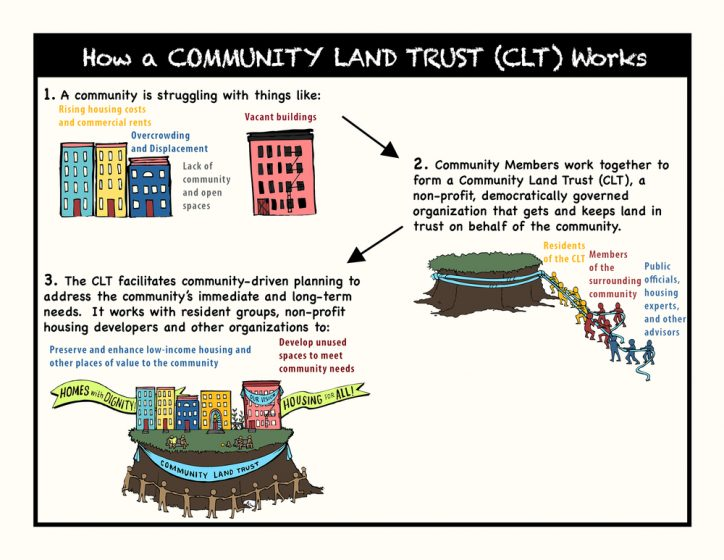 Image: The NYC Community Land Initiative