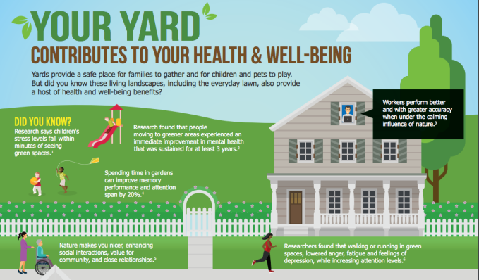 fd4a58a72e5 Figure 2. Infographic from Orethapedia website  (https   orethapedia.com 2017 04 10 your-lawn-can-make-you-happier-infographic )  outlining well-being ...