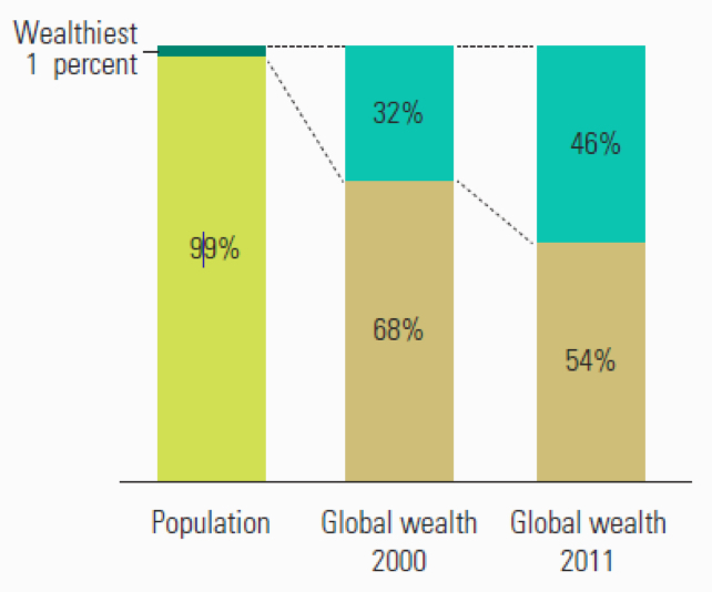 2dc3a7e981b78 Global wealth has become far more concentrated among fewer people. Source   Human Development Report 2016
