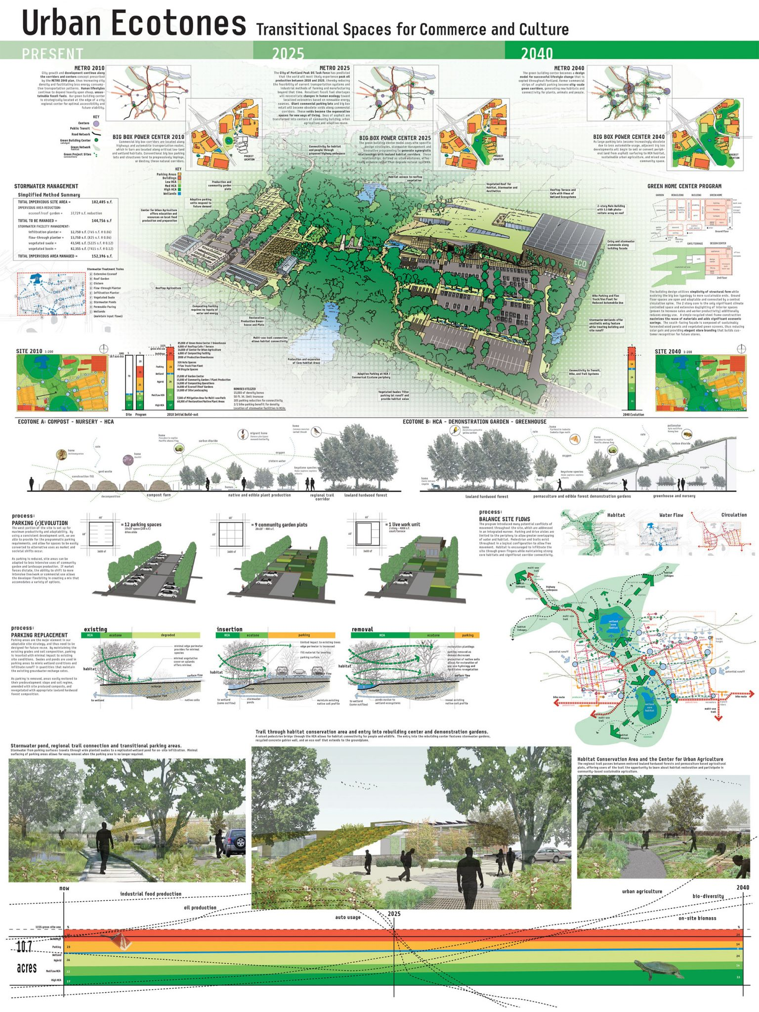 The Nature Of Cities An Idea Hive Green City Building Page 8 Tone Circuit Besides Blend Pot Wiring Diagram Also Blender Integrating Habitats Design Competition Sponsored By Metro 2008 Sought Multi Disciplinary Collaborative Designs Future That Integrate Built