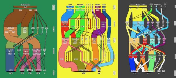 Urban Metabolism: A Real World Model for Visualizing and Co-Creating