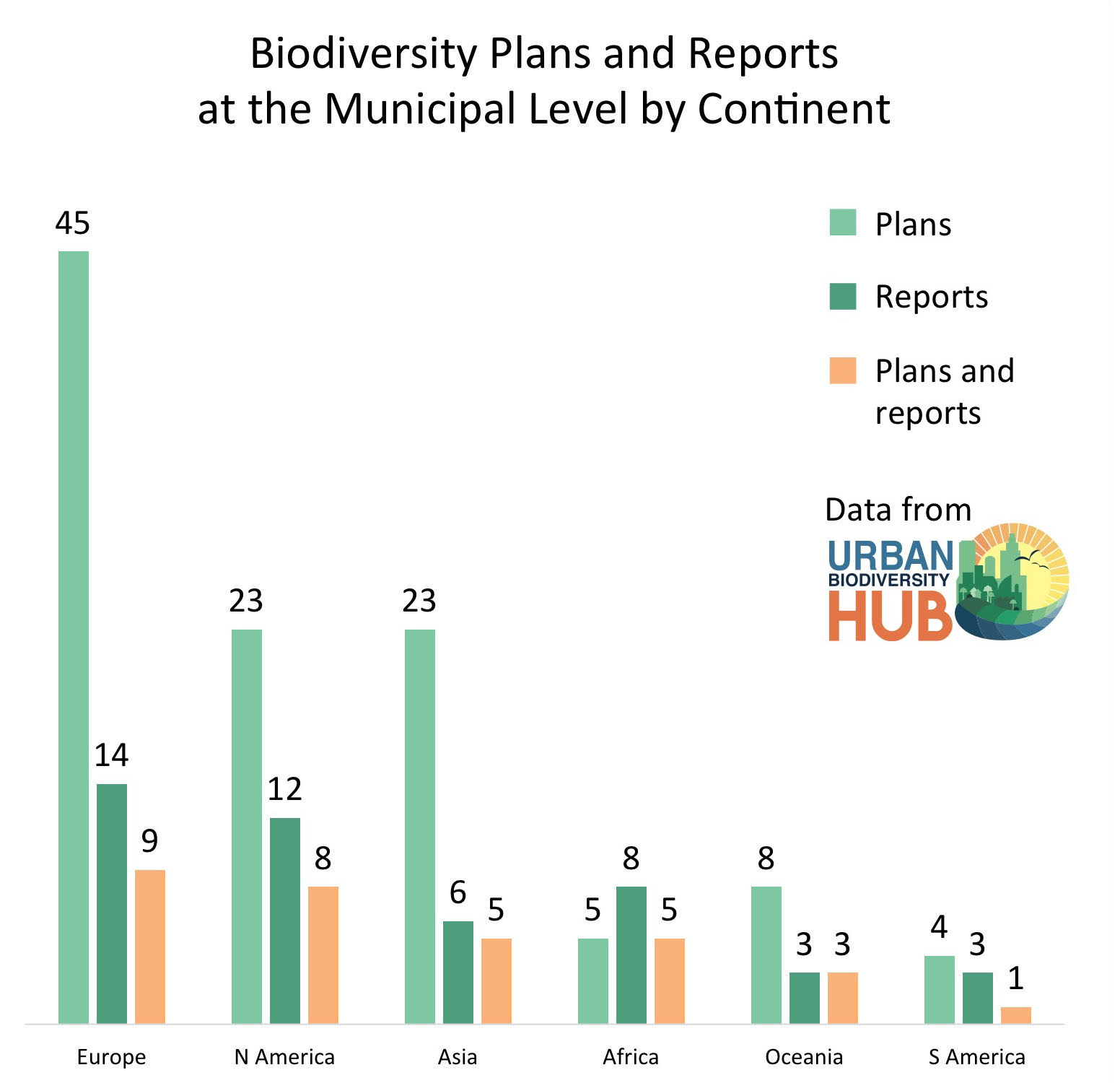 The Nature Of Cities An Idea Hive Green City Building Edible Plant Cell Project On Diagram 3d Poster Graph Number By Continent That Have Published Urban Biodiversity Plans And Or Reports A Plan Is Official Government