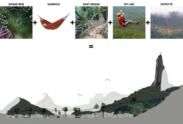 Conceptual melting-pot of the proposal.(spider web + hammock + roots bridges + zip-line + rock climbing vegetation)