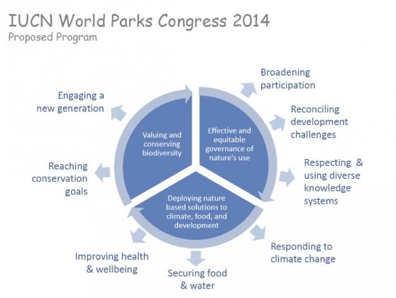 The eight streams at the WPC 2014 and their contribution to the goals of the IUCN Global Protected Areas Programme.