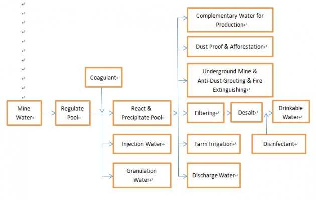 Mine water utilization process in Huainan. CHENG and HU, 2005