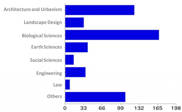 Chart of the survey – in the Box the translation and percentages of different professional fields interested in Urban Ecology (note that Landscape Architecture is really inexpressive due to the lack of formal education in the area)