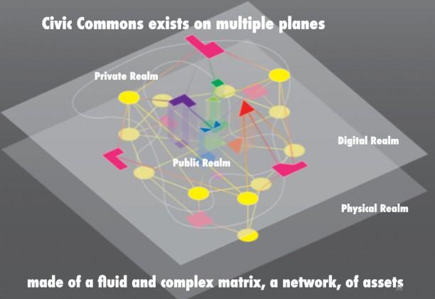 The civic commons as matrix. Courtesy WXY Studio